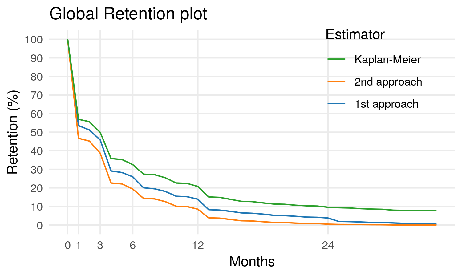 Global Retention